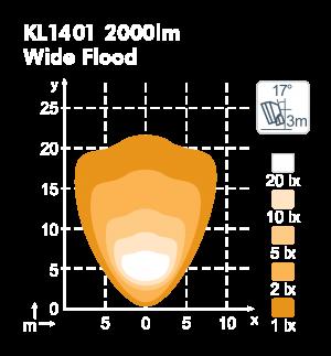 kl1401-2000lm-wideflood-meterwhitelines.png